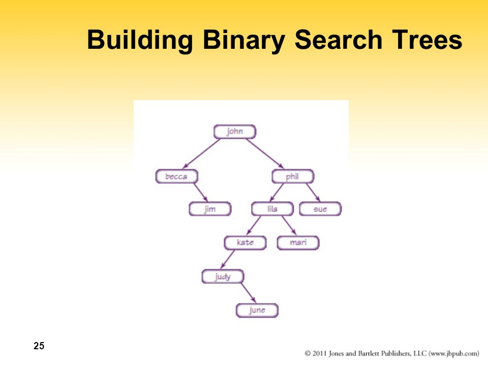 Building Binary Search Trees