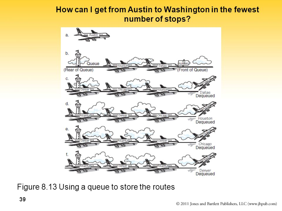 How can I get from Austin to Washington in the fewest number of stops