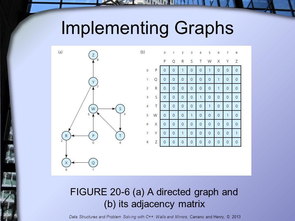 FIGURE 20-6 (a) A directed graph and (b) its adjacency matrix