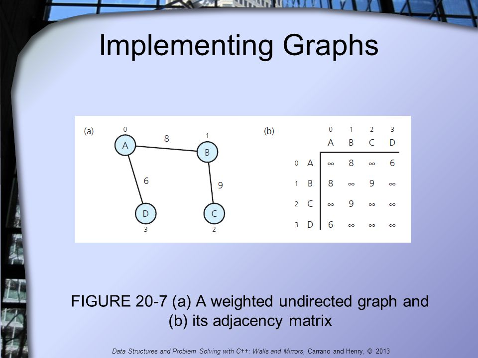 Implementing Graphs FIGURE 20-7 (a) A weighted undirected graph and (b) its adjacency matrix.