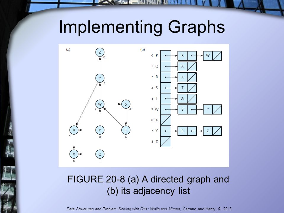 FIGURE 20-8 (a) A directed graph and (b) its adjacency list