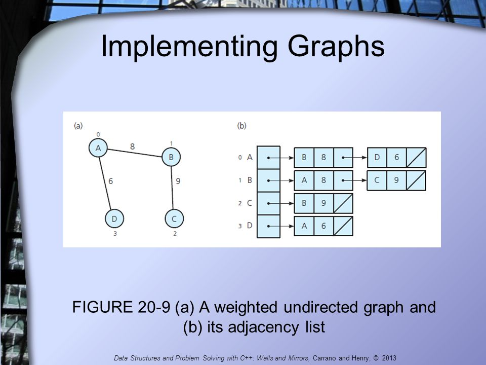FIGURE 20-9 (a) A weighted undirected graph and (b) its adjacency list