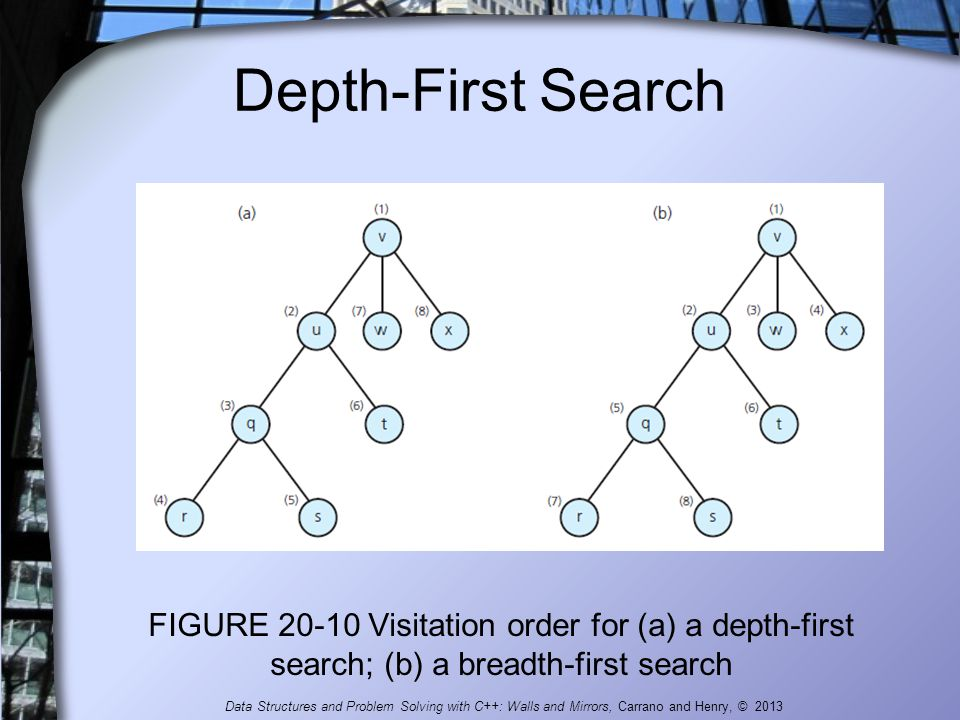 Depth-First Search FIGURE 20-10 Visitation order for (a) a depth-first search; (b) a breadth-first search.