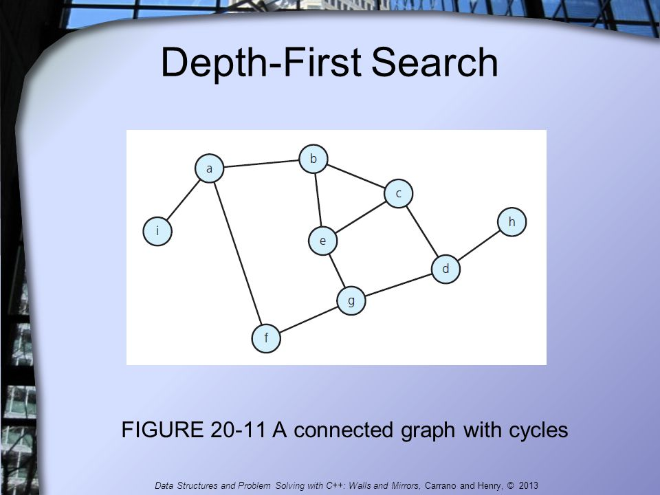 FIGURE 20-11 A connected graph with cycles