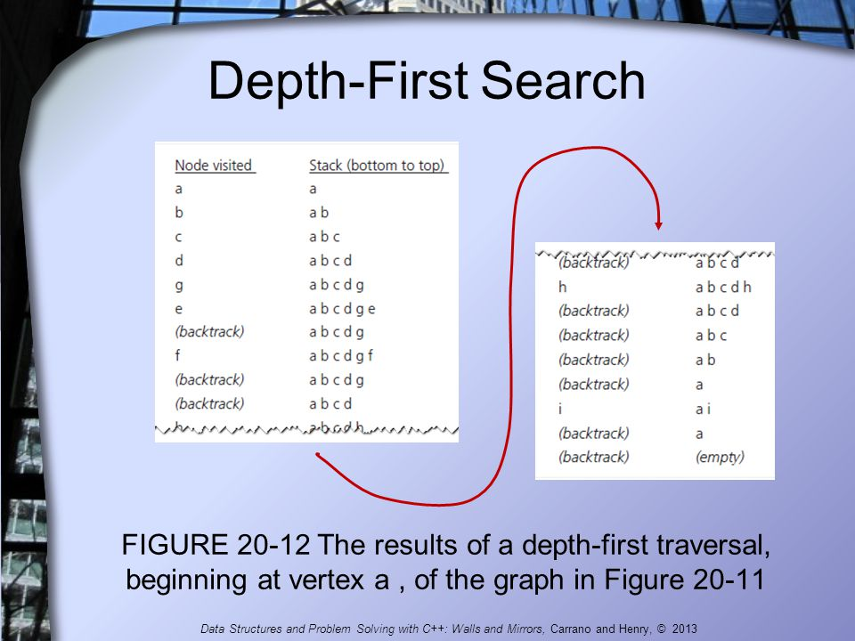 Depth-First Search FIGURE 20-12 The results of a depth-first traversal, beginning at vertex a , of the graph in Figure 20-11.