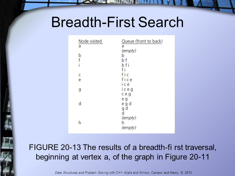 Breadth-First Search FIGURE 20-13 The results of a breadth-fi rst traversal, beginning at vertex a, of the graph in Figure 20-11.