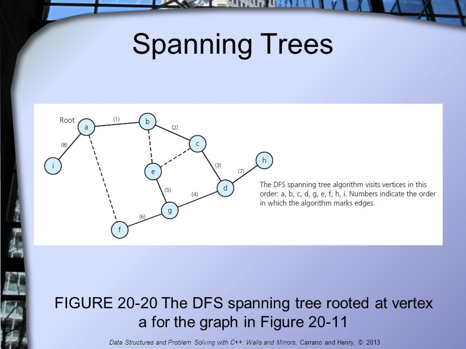 Spanning Trees FIGURE 20-20 The DFS spanning tree rooted at vertex a for the graph in Figure 20-11.
