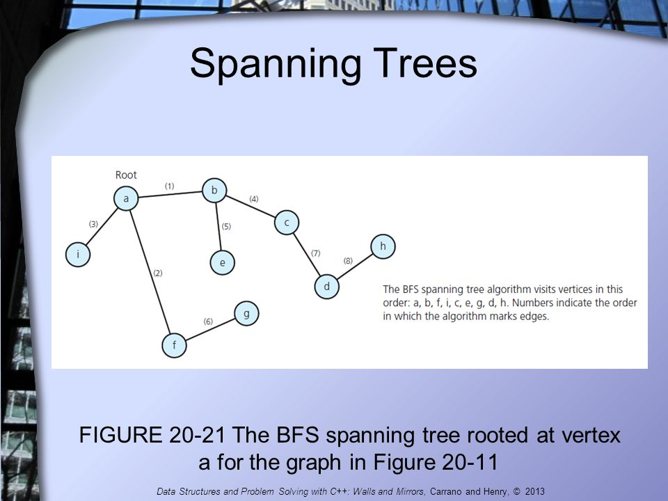 Spanning Trees FIGURE 20-21 The BFS spanning tree rooted at vertex a for the graph in Figure 20-11.