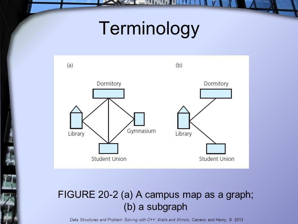 FIGURE 20-2 (a) A campus map as a graph; (b) a subgraph