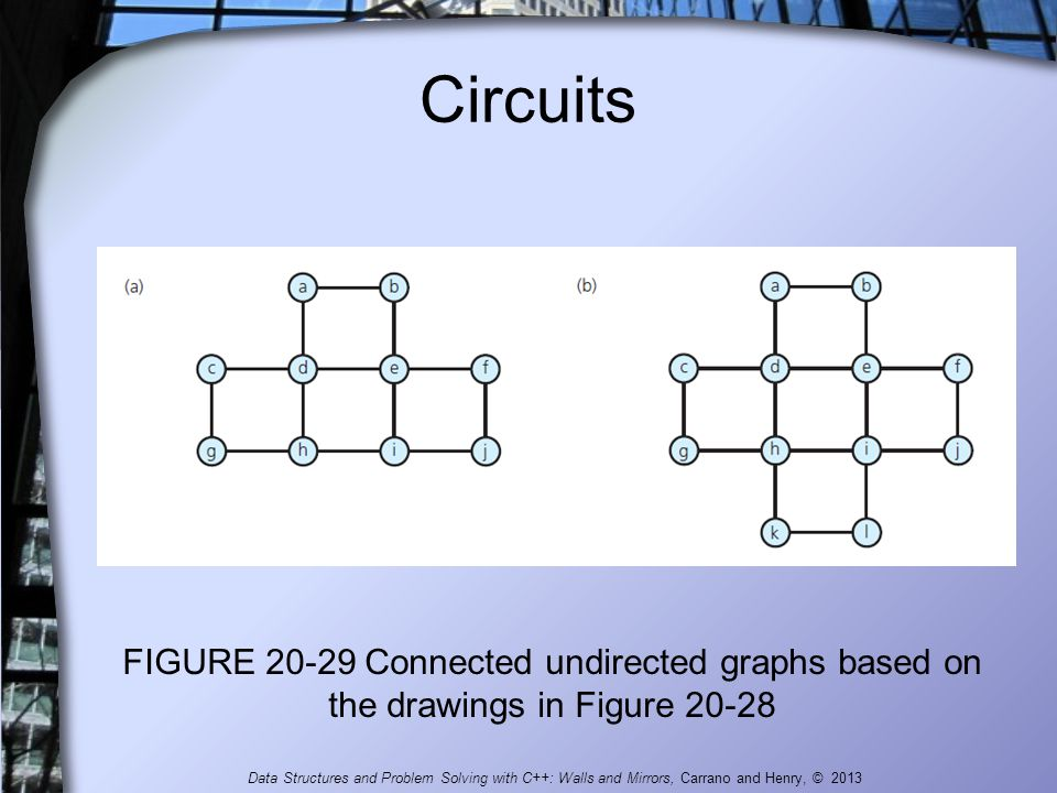 Circuits FIGURE 20-29 Connected undirected graphs based on the drawings in Figure 20-28.