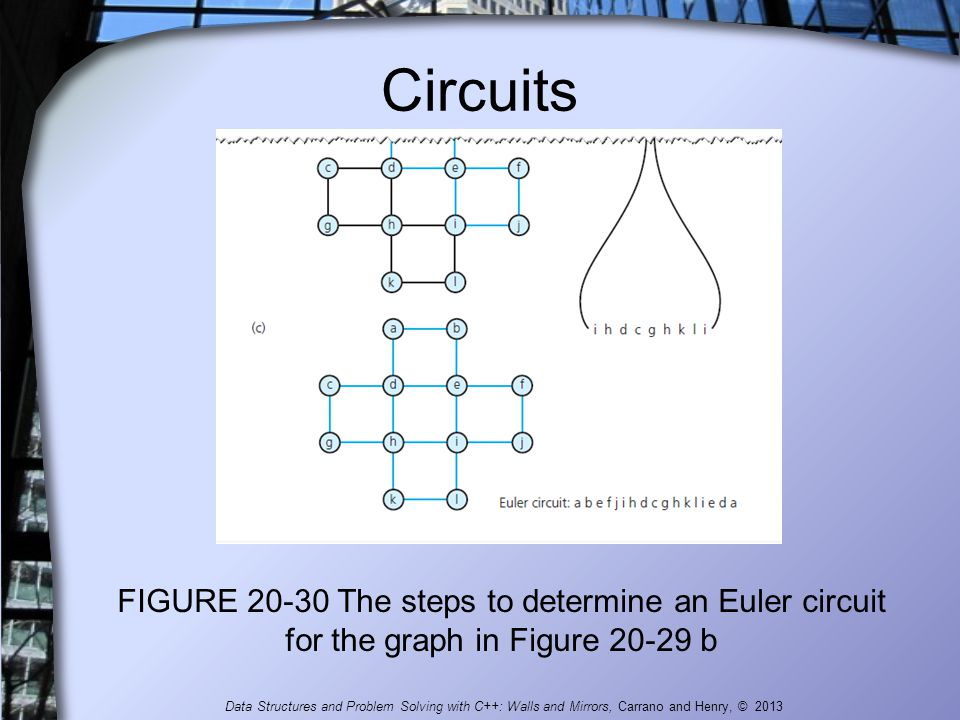 Circuits FIGURE 20-30 The steps to determine an Euler circuit for the graph in Figure 20-29 b.