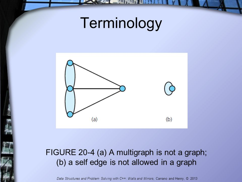 Terminology FIGURE 20-4 (a) A multigraph is not a graph; (b) a self edge is not allowed in a graph.
