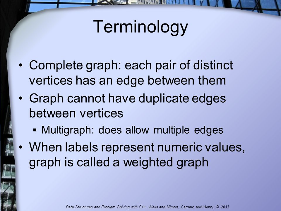 Terminology Complete graph: each pair of distinct vertices has an edge between them. Graph cannot have duplicate edges between vertices.
