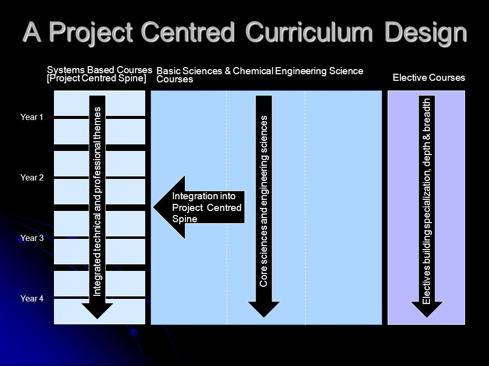 A Project Centred Curriculum Design