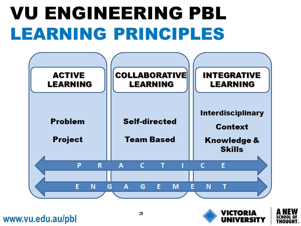 VU ENGINEERING PBL LEARNING PRINCIPLES