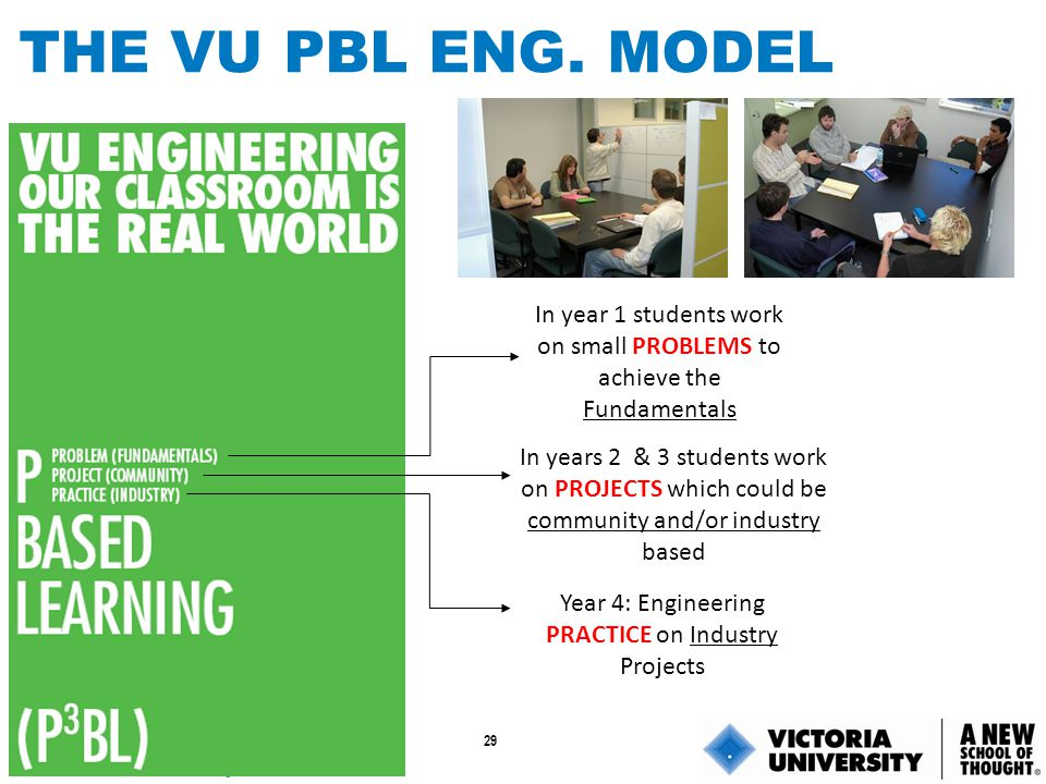 THE VU PBL ENG. MODEL In year 1 students work on small PROBLEMS to achieve the Fundamentals.