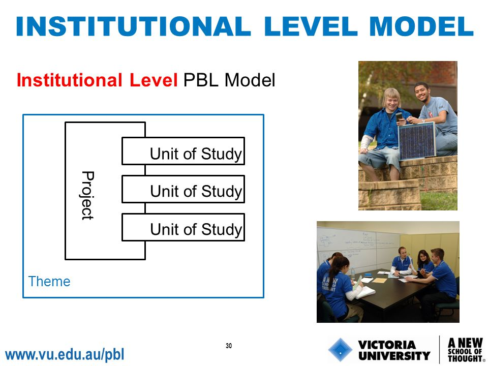 INSTITUTIONAL LEVEL MODEL