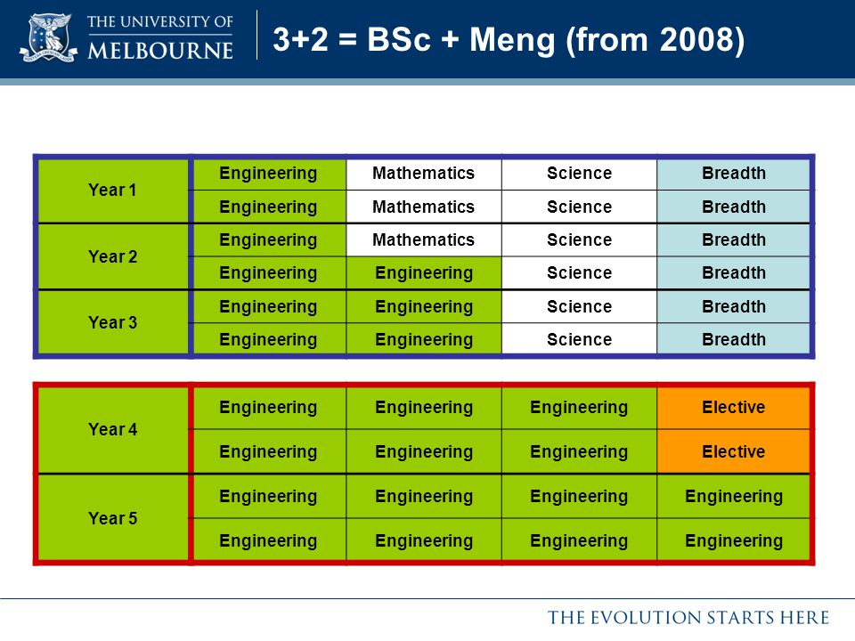3+2 = BSc + Meng (from 2008) Year 1 Engineering Mathematics Science