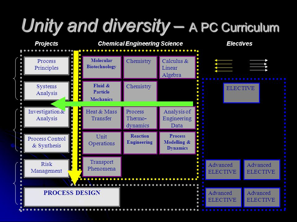 Unity and diversity – A PC Curriculum