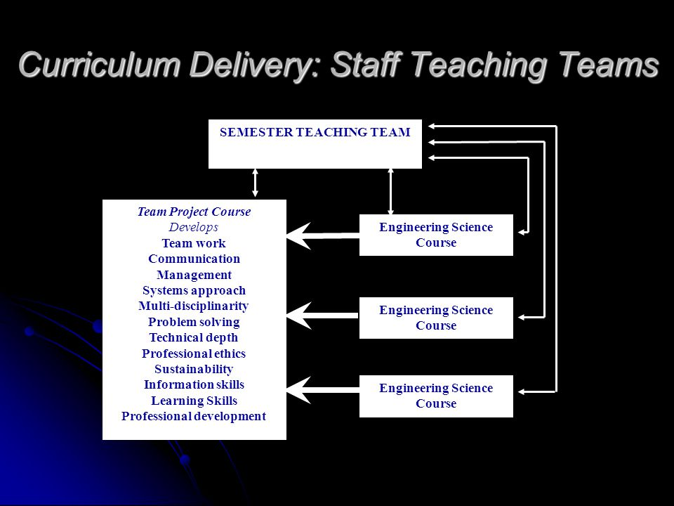 Curriculum Delivery: Staff Teaching Teams