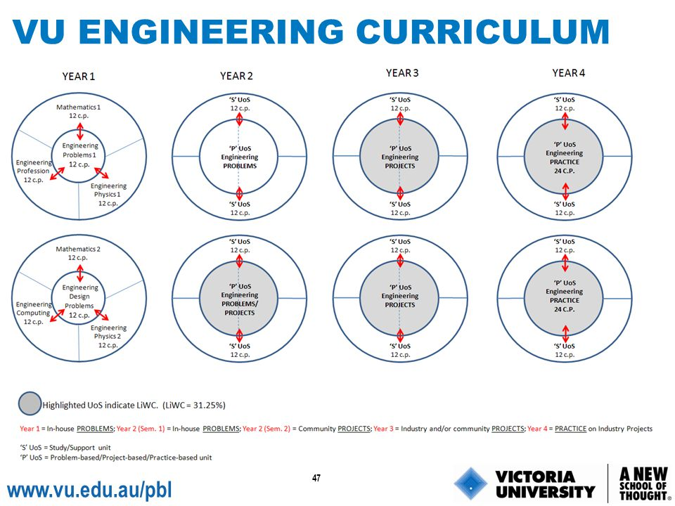 VU ENGINEERING CURRICULUM