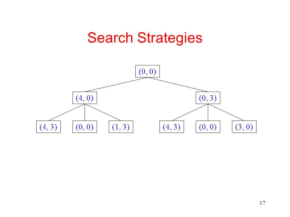 Search Strategies (0, 0) (4, 0) (0, 3) (4, 3) (0, 0) (1, 3) (4, 3)