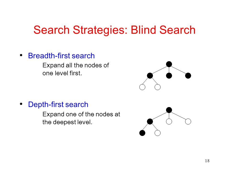 Search Strategies: Blind Search