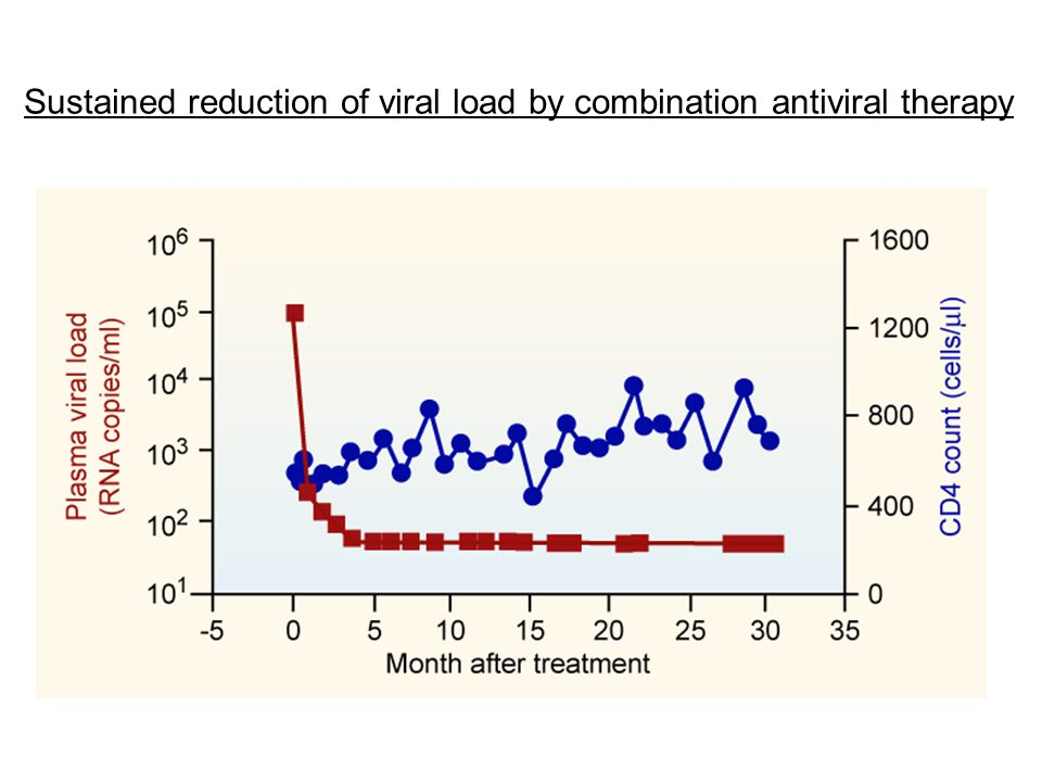 Sustained reduction of viral load by combination antiviral therapy
