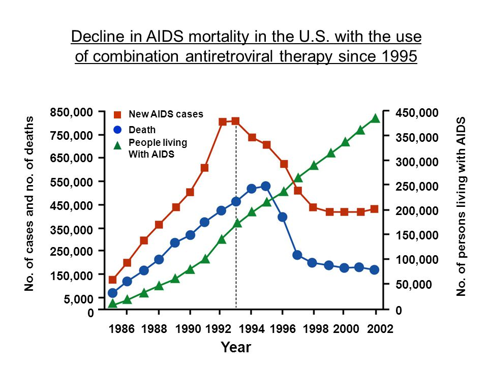 Decline in AIDS mortality in the U.S. with the use