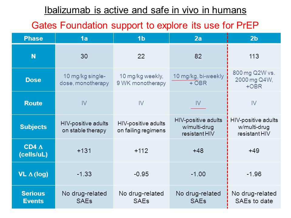 Ibalizumab is active and safe in vivo in humans