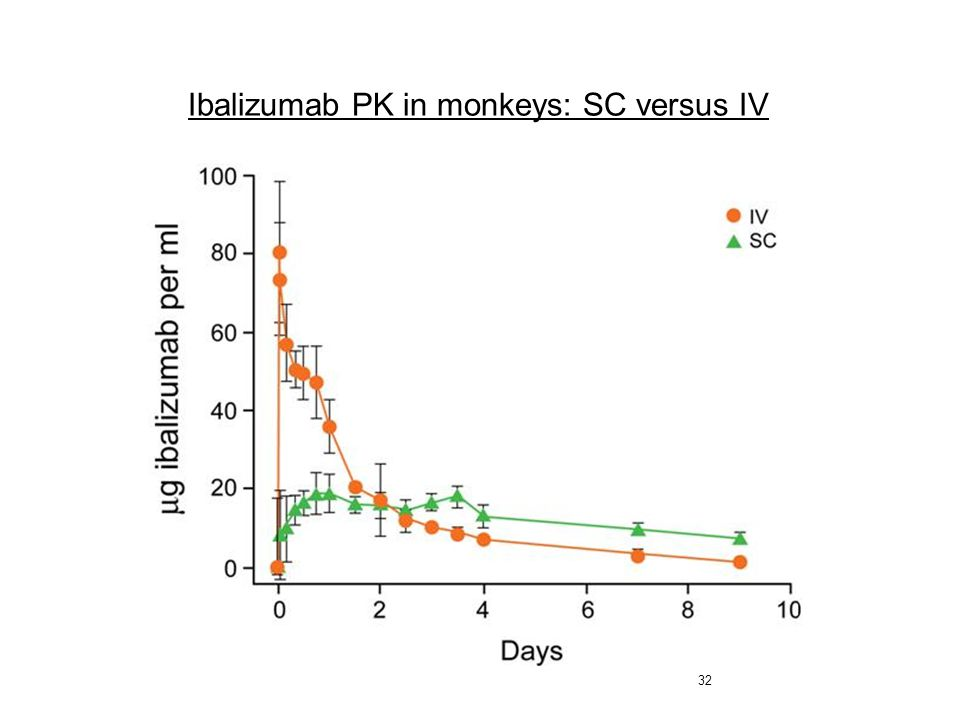 Ibalizumab PK in monkeys: SC versus IV