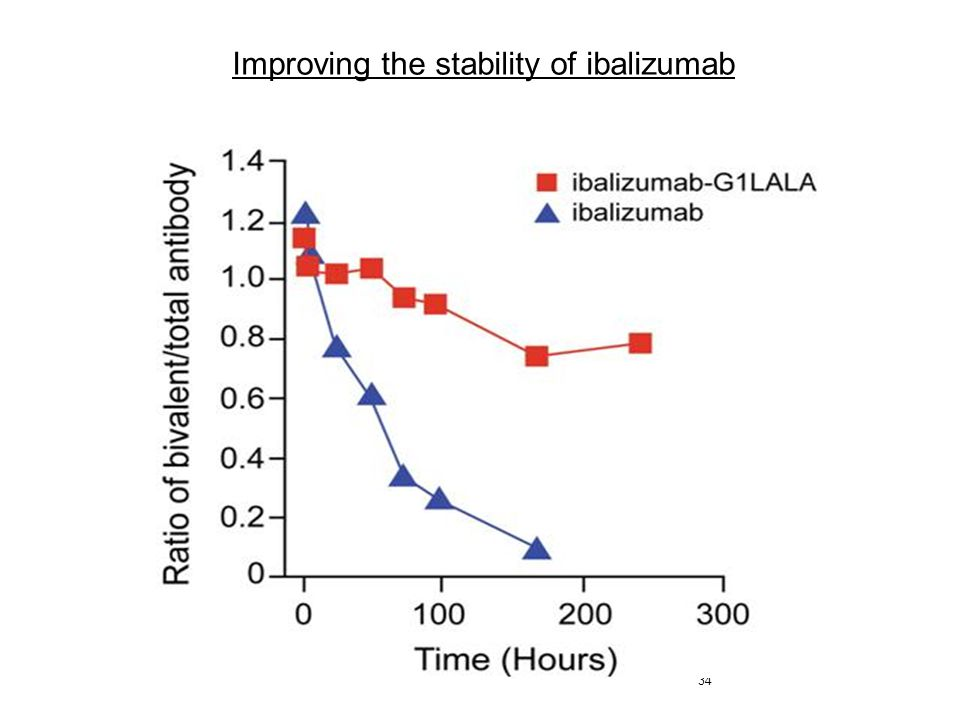 Improving the stability of ibalizumab