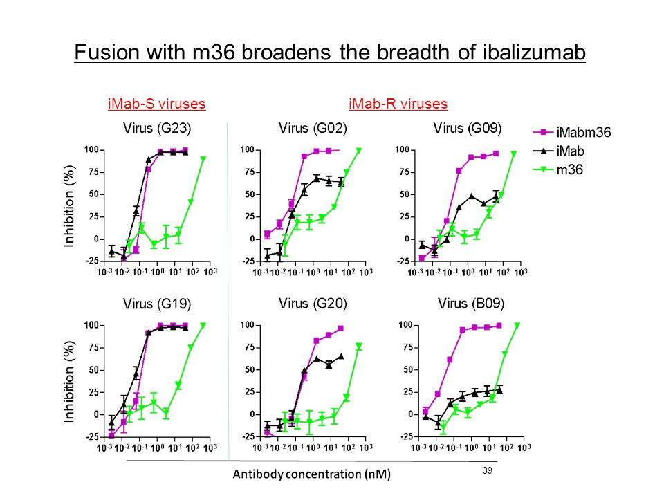 Fusion with m36 broadens the breadth of ibalizumab