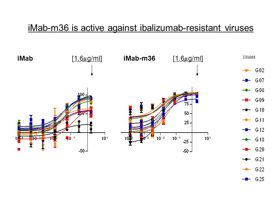 iMab-m36 is active against ibalizumab-resistant viruses