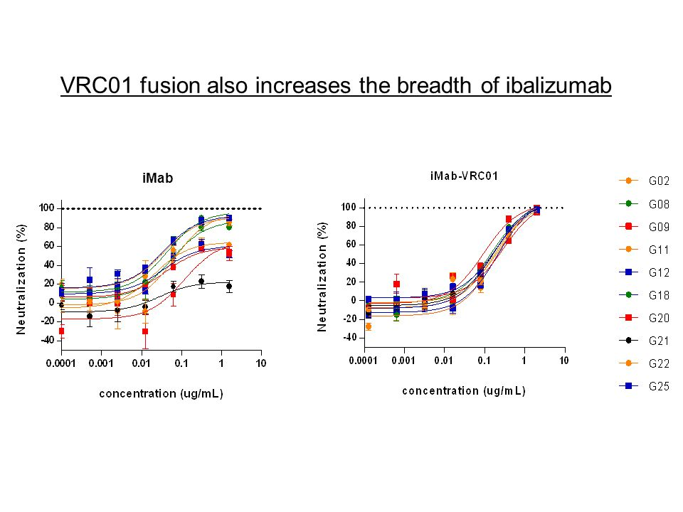 VRC01 fusion also increases the breadth of ibalizumab