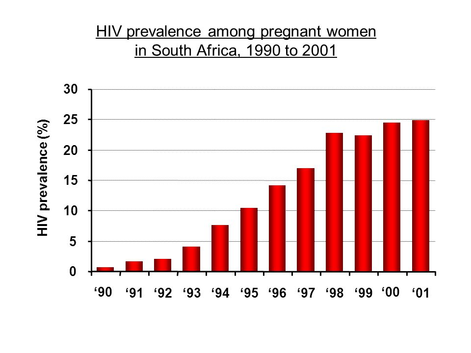 HIV prevalence among pregnant women in South Africa, 1990 to 2001