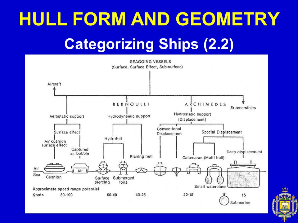 HULL FORM AND GEOMETRY Categorizing Ships (2.2)