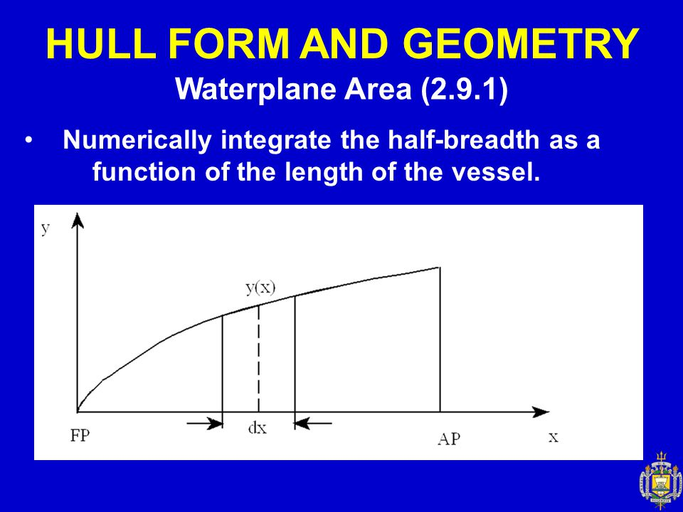 HULL FORM AND GEOMETRY Waterplane Area (2.9.1)