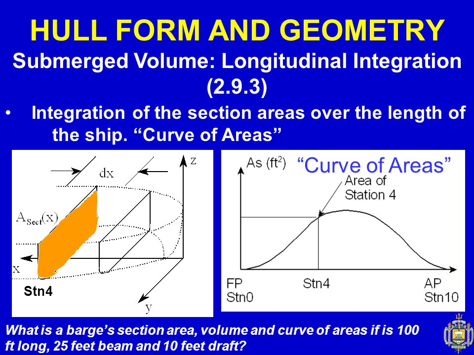 Submerged Volume: Longitudinal Integration (2.9.3)