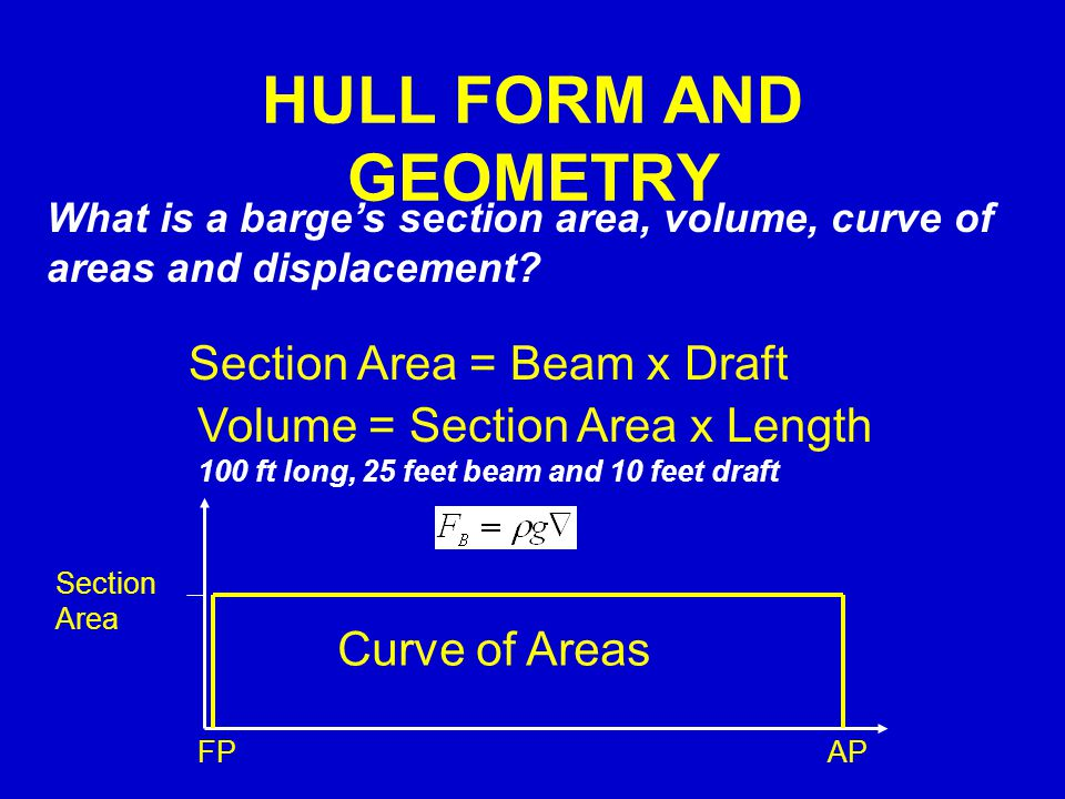 HULL FORM AND GEOMETRY Section Area = Beam x Draft