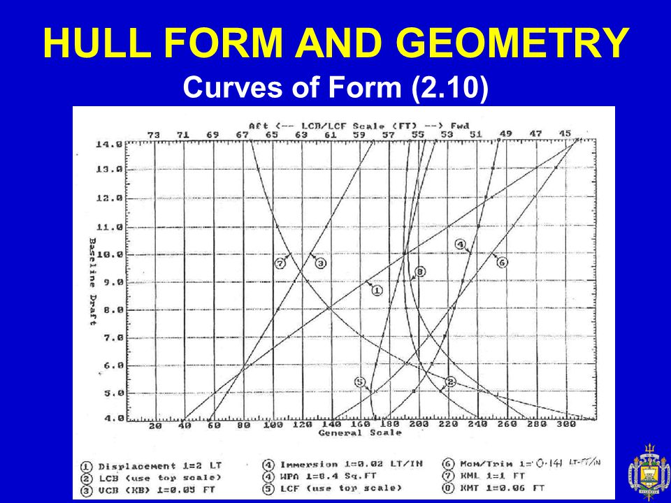 HULL FORM AND GEOMETRY Curves of Form (2.10)