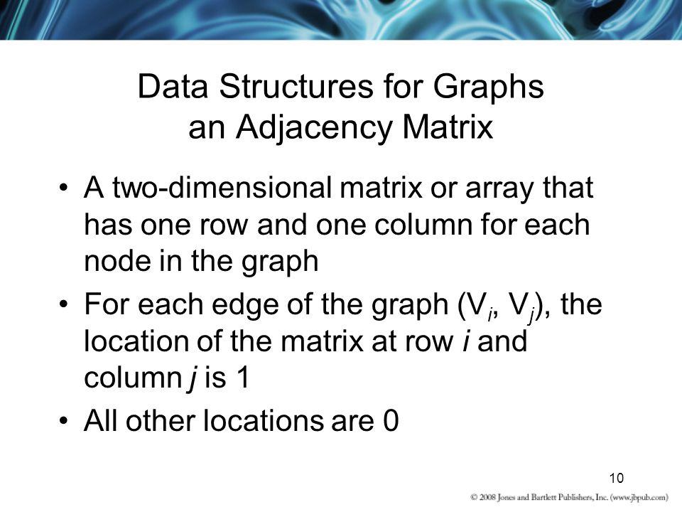 Data Structures for Graphs an Adjacency Matrix