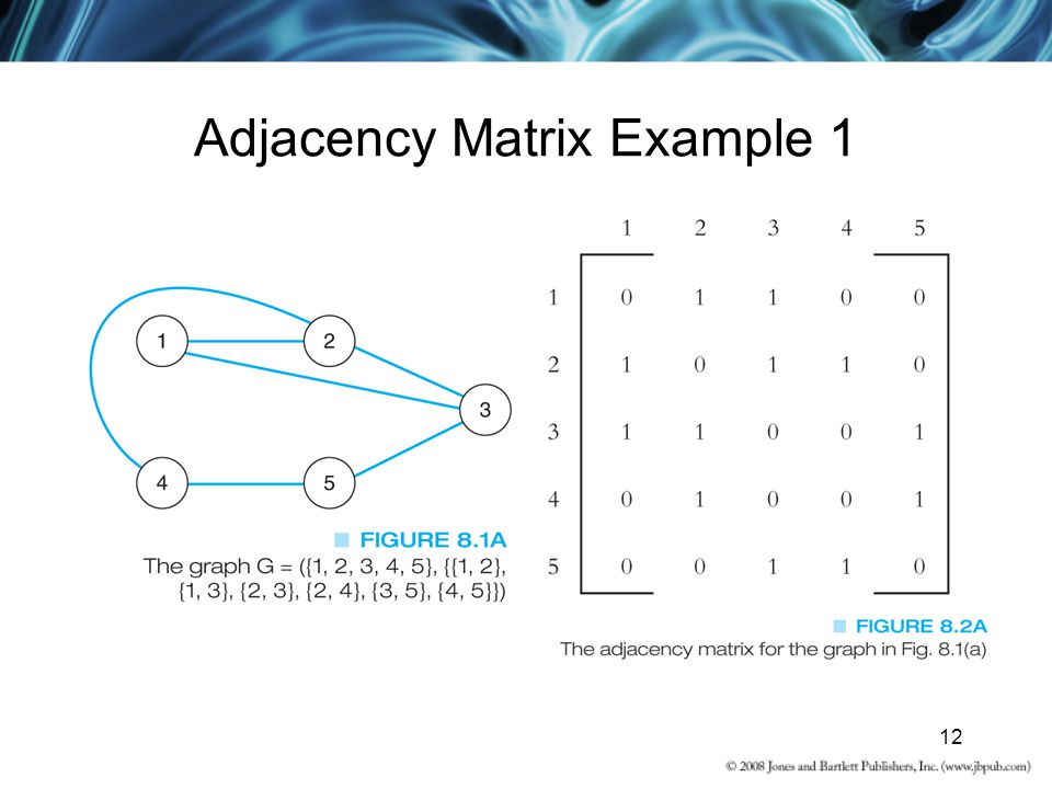 Adjacency Matrix Example 1