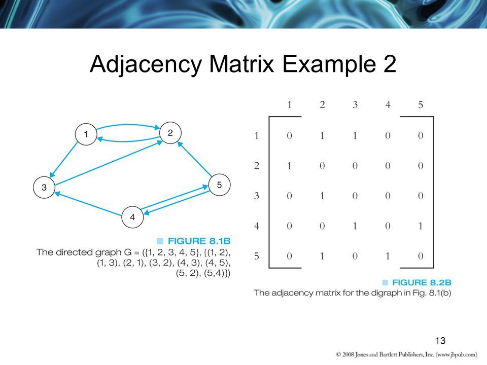 Adjacency Matrix Example 2