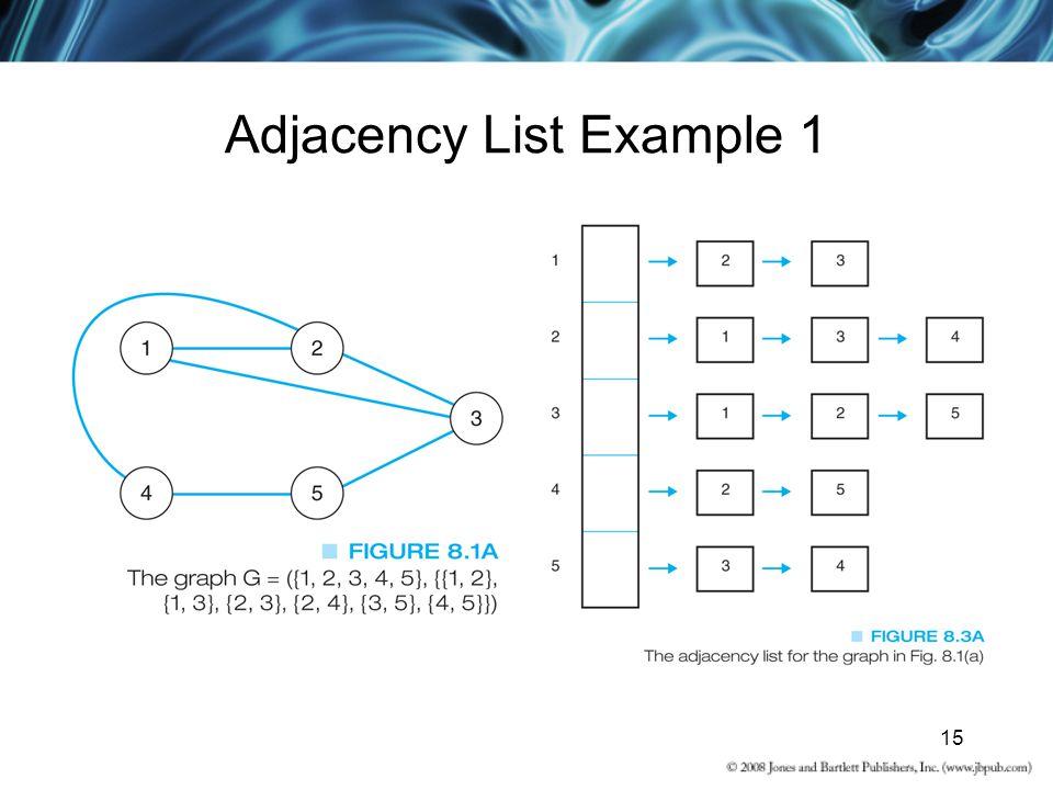 Adjacency List Example 1