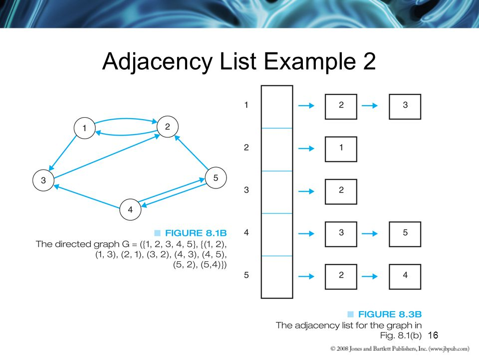 Adjacency List Example 2