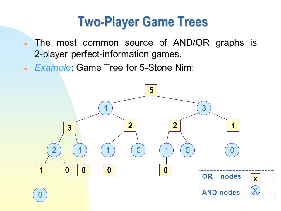 Two-Player Game Trees The most common source of AND/OR graphs is 2-player perfect-information games.