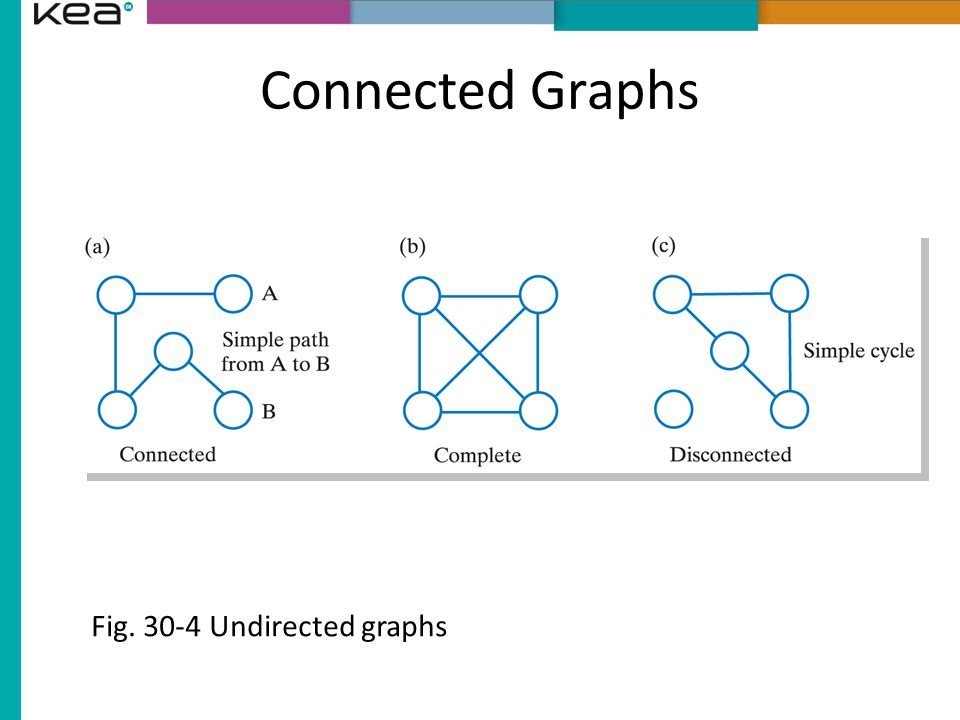 Connected Graphs Fig. 30-4 Undirected graphs