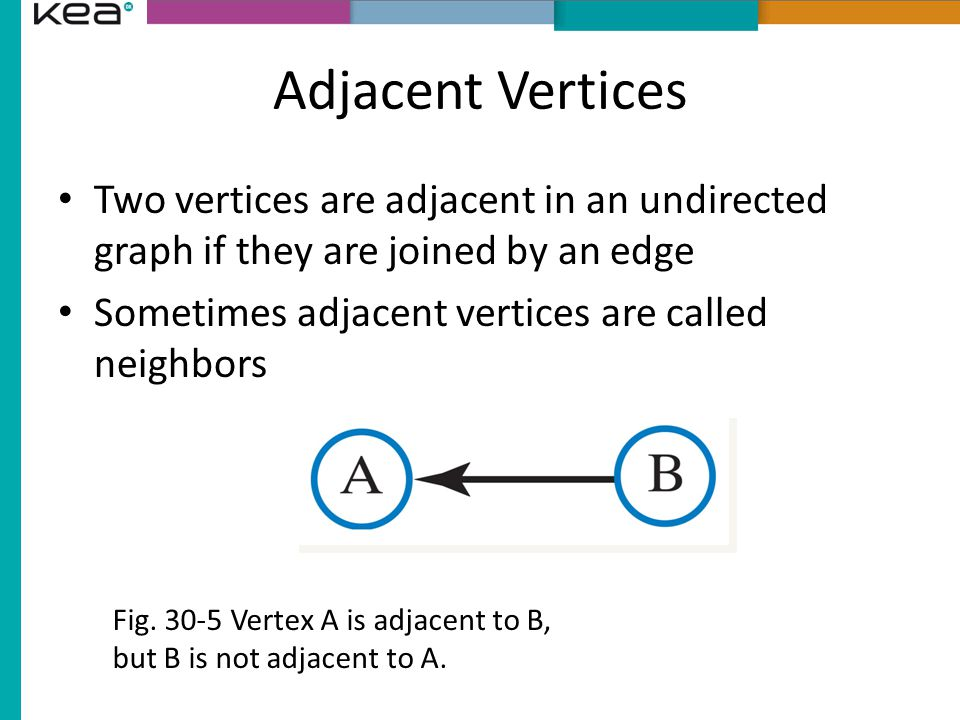 Adjacent Vertices Two vertices are adjacent in an undirected graph if they are joined by an edge. Sometimes adjacent vertices are called neighbors.