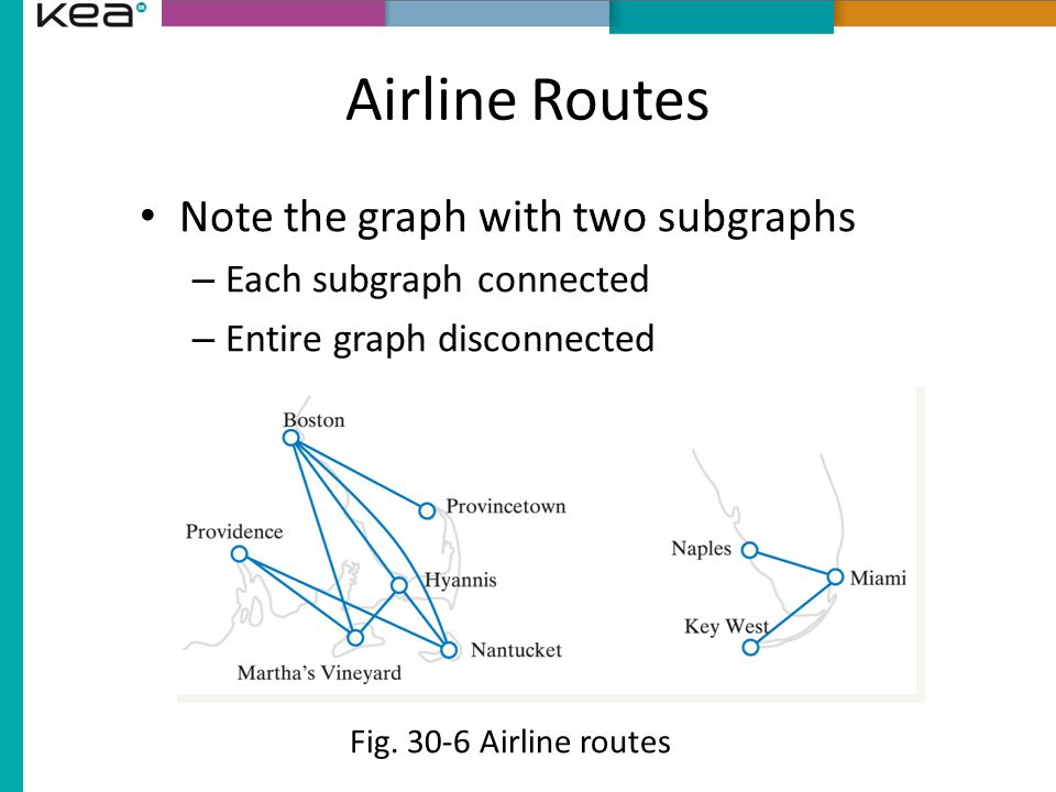Airline Routes Note the graph with two subgraphs